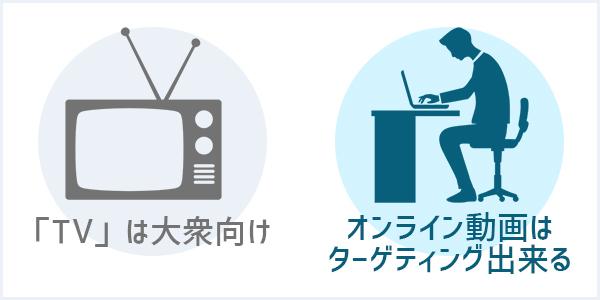 テレビとウェブ動画の違い