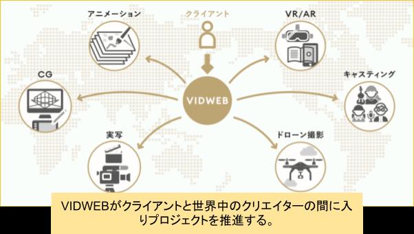 VIDWEBが提携している一定水準以上のクリエイター