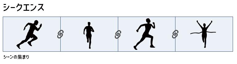 「シークエンス」説明の図解