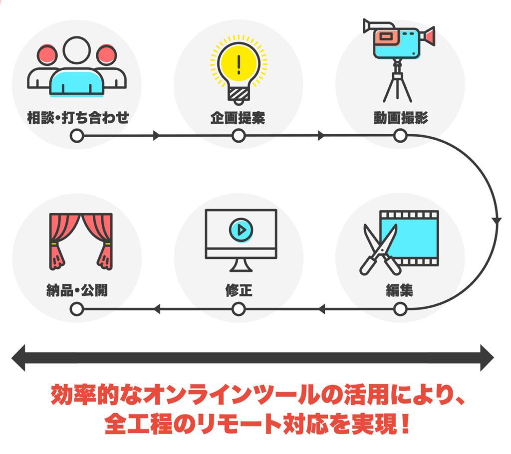 効率的なオンラインツールの活用により、全工程のリモート対応を実現