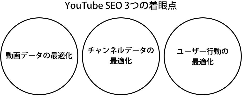 YouTube SEO 3つの着眼点