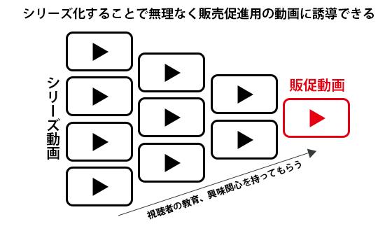 シリーズ化することで無理なく販売促進用の動画に誘導できる